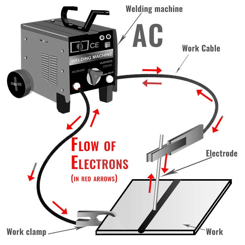 [EQHS_1162]  How to Hook up Stick Welding Leads | Welding Tribe | Arc Welding Machine Diagram |  | Welding Tribe