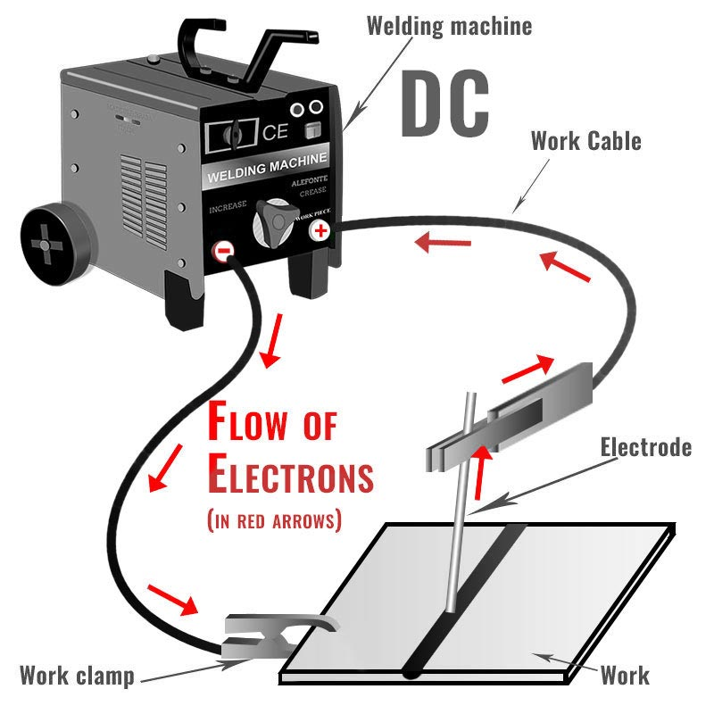 welding rod diagram how to hook up stick welding leads weldingtribe  how to hook up stick welding leads